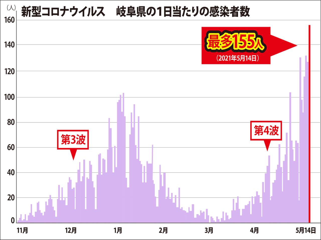 岐阜県と岐阜市は14日、新型コロナウイルスの感染が過去最多の155人確認されたと...