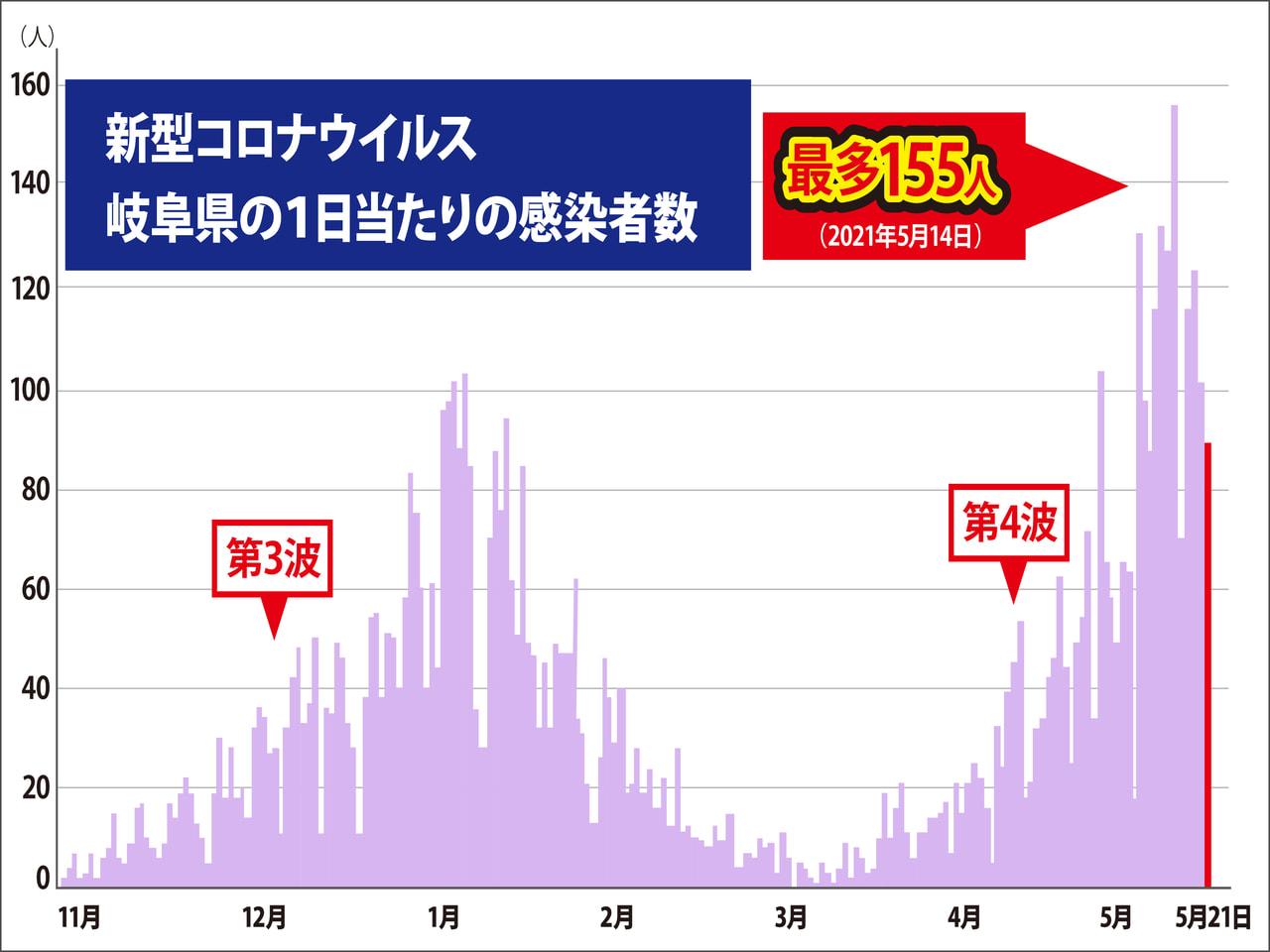 岐阜県と岐阜市は21日、新型コロナウイルスの感染者が新たに89人確認されたと発表...