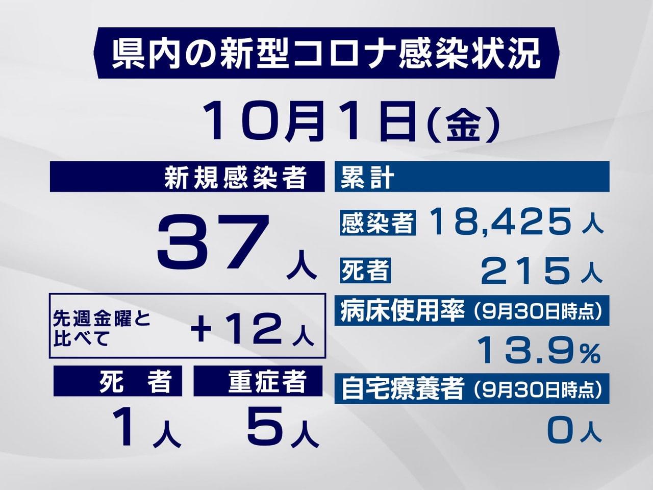 岐阜県と岐阜市は1日、新型コロナウイルスの感染が新たに37人確認され、1人が死亡...