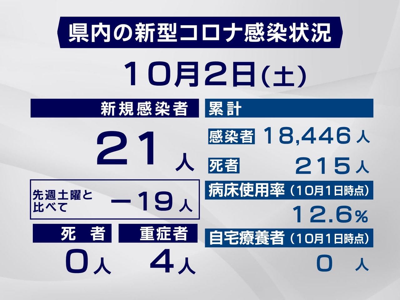 岐阜県と岐阜市は、2日新型コロナウイルスの感染が新たに21人確認されたと発表しま...