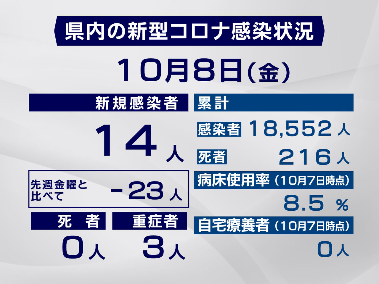 岐阜県と岐阜市は8日、新型コロナウイルスの感染が新たに14人確認されたと発表しま...