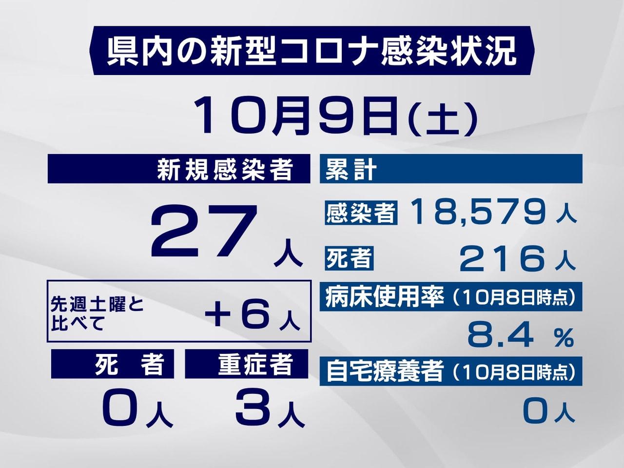 岐阜県と岐阜市は9日、新型コロナウイルスの感染者が新たに27人確認されたと発表し...