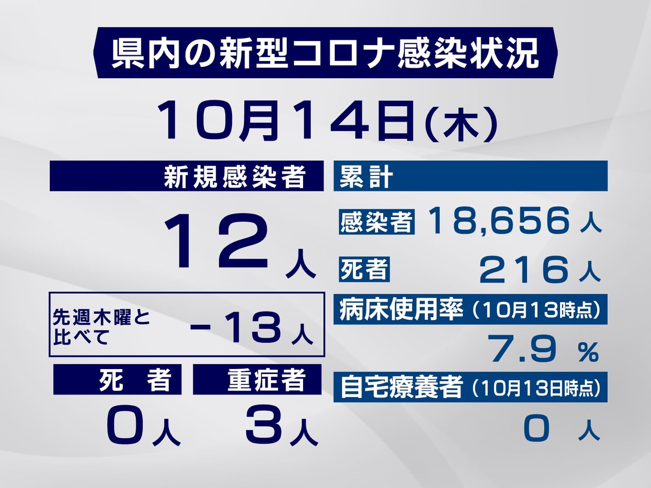 岐阜県は14日、新型コロナウイルスの感染者が新たに12人確認されたと発表しました...