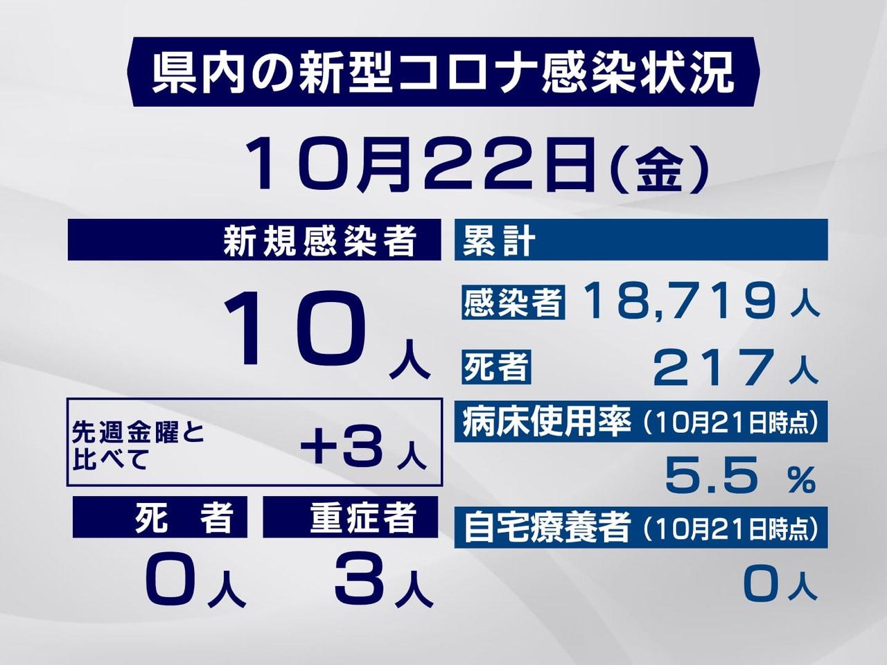 岐阜県と岐阜市は、22日、新型コロナウイルスの感染が新たに10人確認されたと発表...