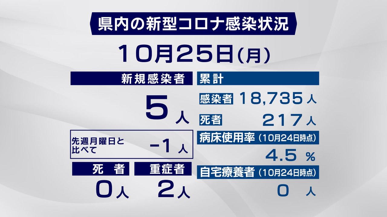 岐阜県と岐阜市は、25日、新型コロナウイルスの感染が新たに5人確認されたと発表し...