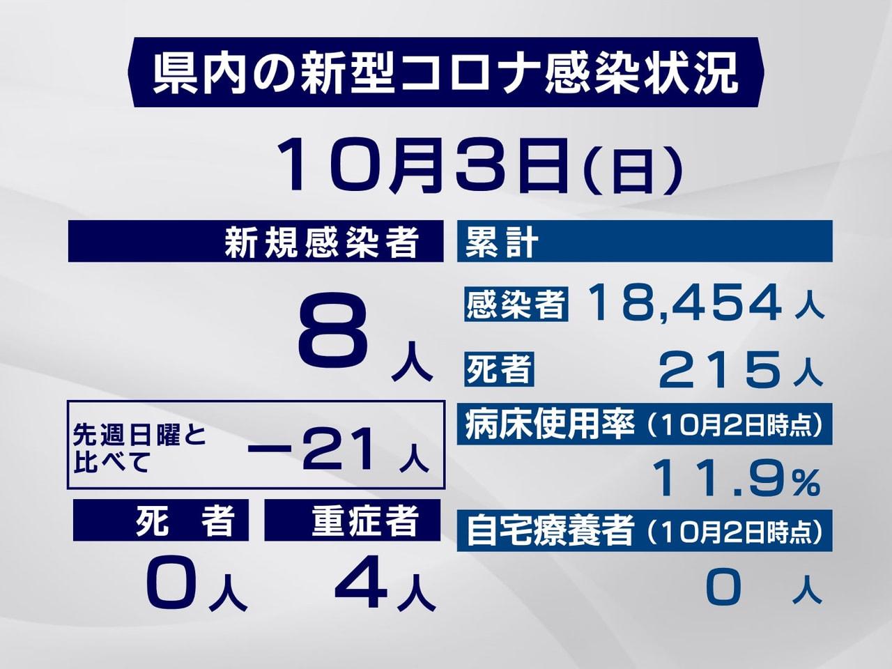 岐阜県と岐阜市は3日、新型コロナウイルスの感染が新たに8人確認されたと発表しまし...
