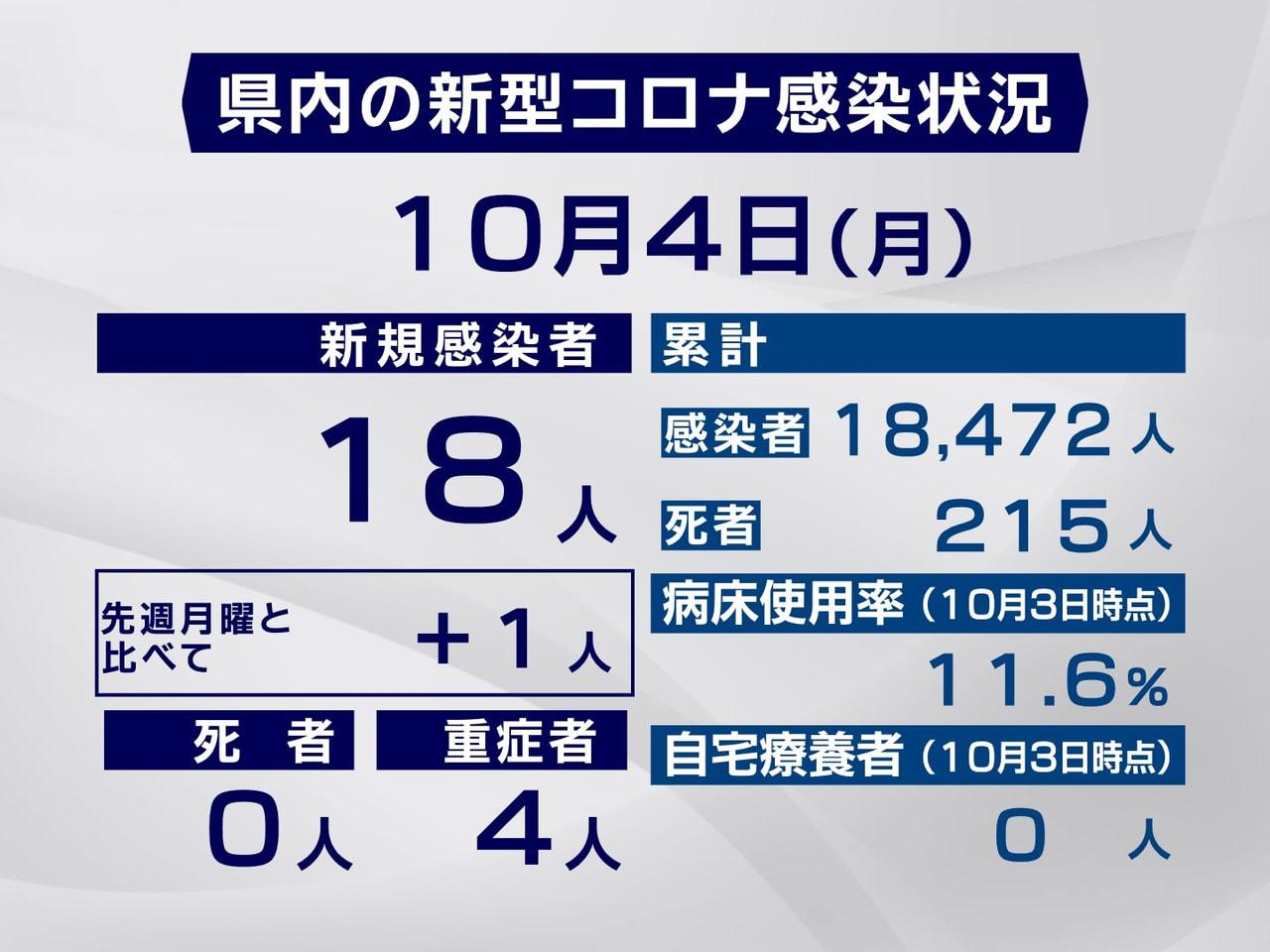 岐阜県と岐阜市は4日、新型コロナウイルスの感染者が新たに18人確認されたと発表し...